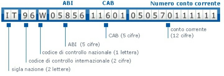 Libretto Postale, calcolo IBAN