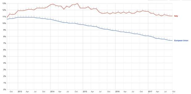 Tasso di disoccupazione Italia vs UE